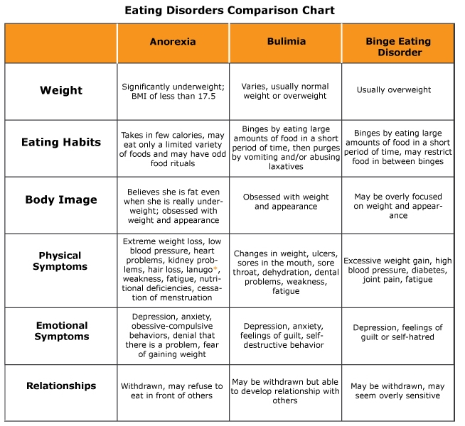 the different diets essay Weight loss essay examples  why would anyone wish for something different   the truth on dieting and weight loss about one-third of americans are.